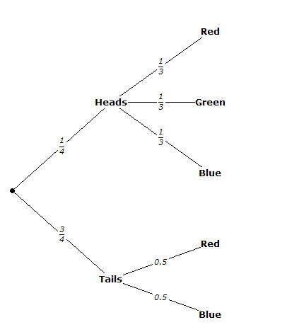 tree diagram generator